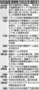 2020年東京五輪招致疑惑の経過