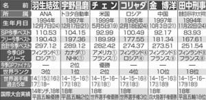 フィギュア世界選手権の男子出場選手
