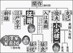 小澤家の家系図