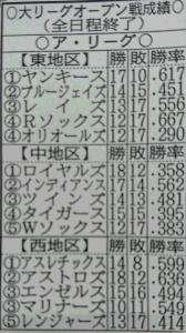 ア・リーグのオープン戦成績