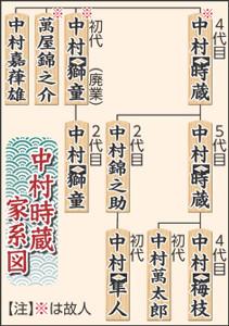 中村時蔵 家系図