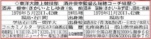 酒井俊幸監督&瑞穂コーチの経歴