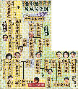 音羽屋縁戚関係図
