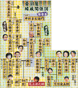 尾上菊之助 (5代目)の画像 p1_21