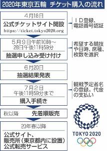 東京五輪チケット購入の流れ