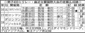男子400メートルリレー・直近主要国際大会の走順&成績