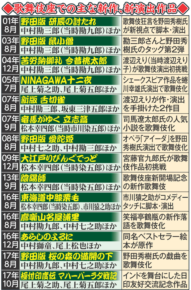 歌舞伎座での主な新作、新演出作品