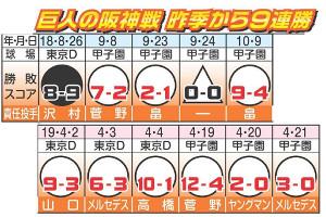 巨人の阪神戦、昨季から9連勝