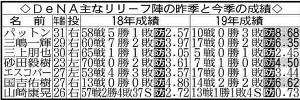 DeNA主なリリーフ陣の昨季と今季の成績