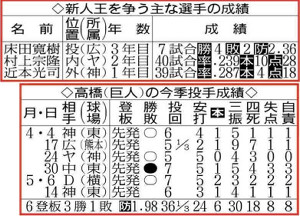 高橋の今季投手成績と新人王を争う主な選手の成績