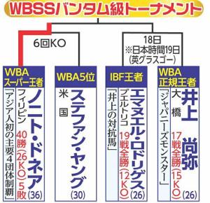 WBSSバンタム級トーナメント