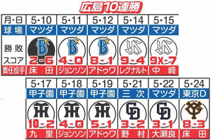 広島の10連勝