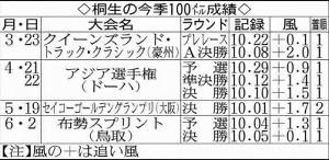 桐生の今季100メートル成績