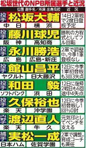 松坂世代のNPB所属選手と近況