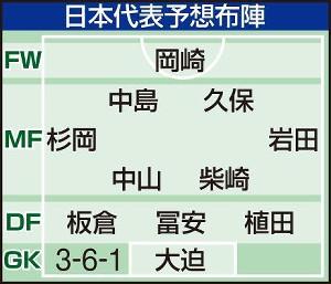 日本代表予想布陣