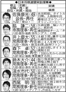 日本将棋連盟常務理事