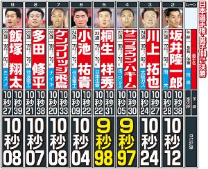 陸上日本選手権決勝の選手比較表