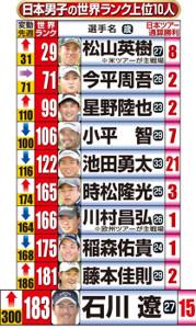 日本男子の世界ランク上位10人