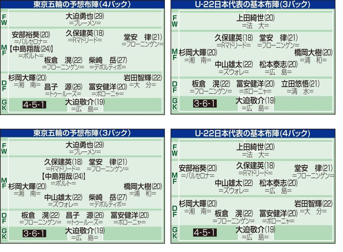 U22の基本布陣と東京五輪の予想布陣
