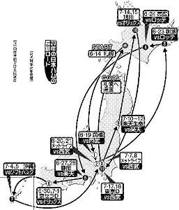 20年の日本ハムの長期ロード