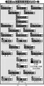 日本vs米国 先発予想メンバー