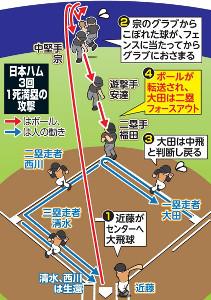日本ハム3回1死満塁で起こったプレー