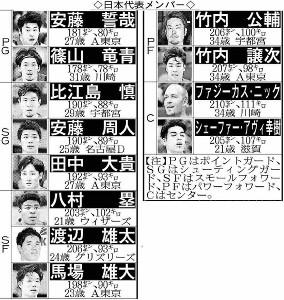 バスケ日本代表メンバー