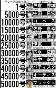 パ・リーグ記念本塁打