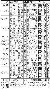 15年W杯の日本代表メンバー