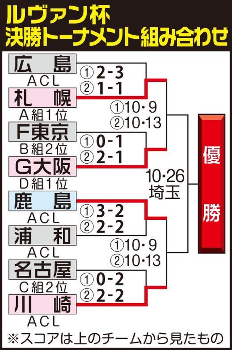 ルヴァン杯決勝トーナメント