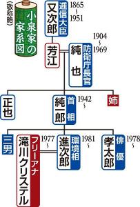 小泉家の家系図