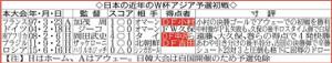 日本の近年のW杯アジア予選初戦