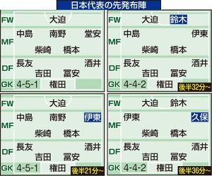 ミャンマー戦・日本代表の布陣推移