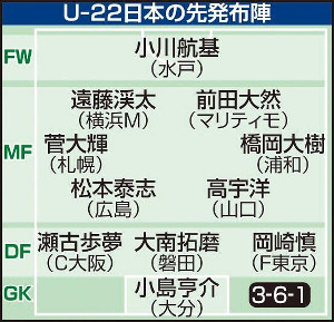 U22日本代表の先発布陣