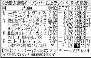 渋野のイーブンパー以上ラウンドの記録
