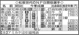 松坂世代のNPB現役選手