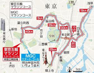 東京五輪マラソンコースとMGCマラソンコース