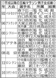 平成以降の五輪マラソン男子全成績