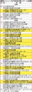 関ジャニ∞の47都道府県ツアー日程