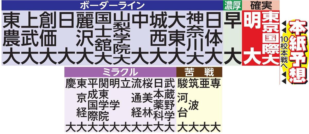 箱根予選会の本紙予想