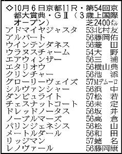 京都大賞典の登録馬。*騎手は想定