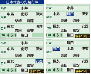 モンゴル戦・日本代表の布陣推移