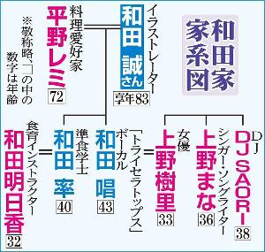 和田家・家系図