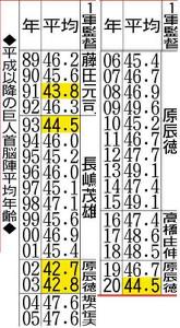 平成以降の巨人首脳陣平均年齢