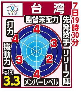 台湾チャート