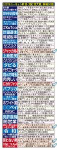 新語・流行語大賞ノミネート