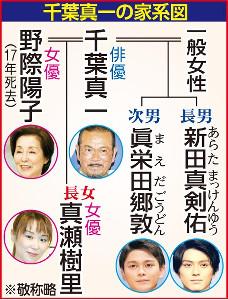 千葉真一の家系図