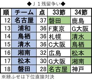 残留争い大激戦に!磐田、後半ロスタイムPKで望みつなぐ…16位湘南 ...