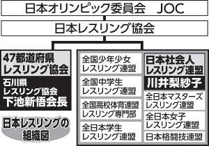 日本レスリングの組織図