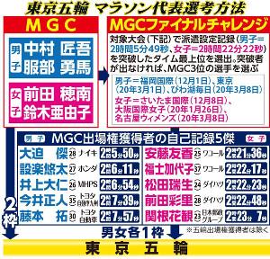 東京五輪男子マラソン選考方法